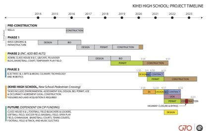 WHAT IS THE LATEST ON THE NEW HIGH SCHOOL IN KIHEI?